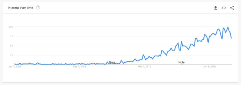 Rise of Data Strategist